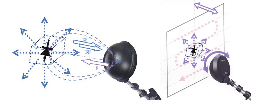 ブローピンブ信号の放射パターンイメージ